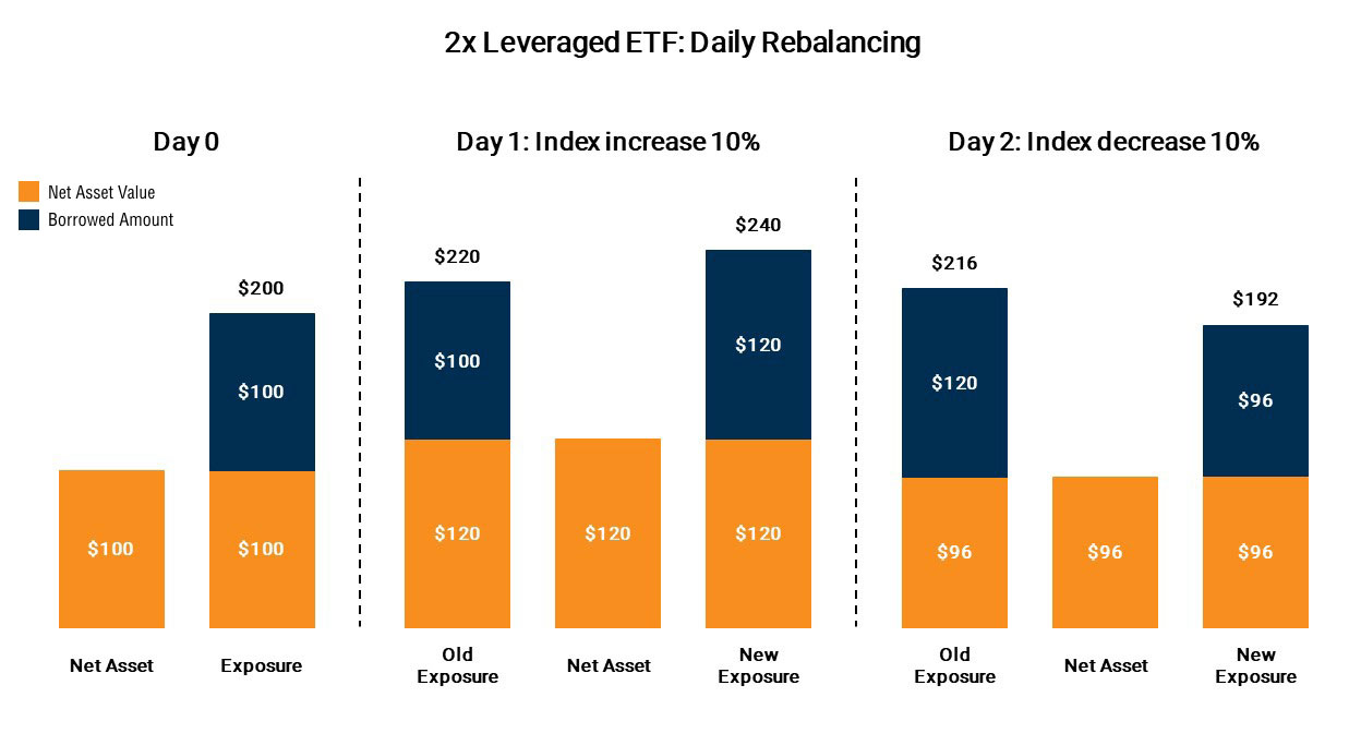 Leveraged and Inverse ETFs 101