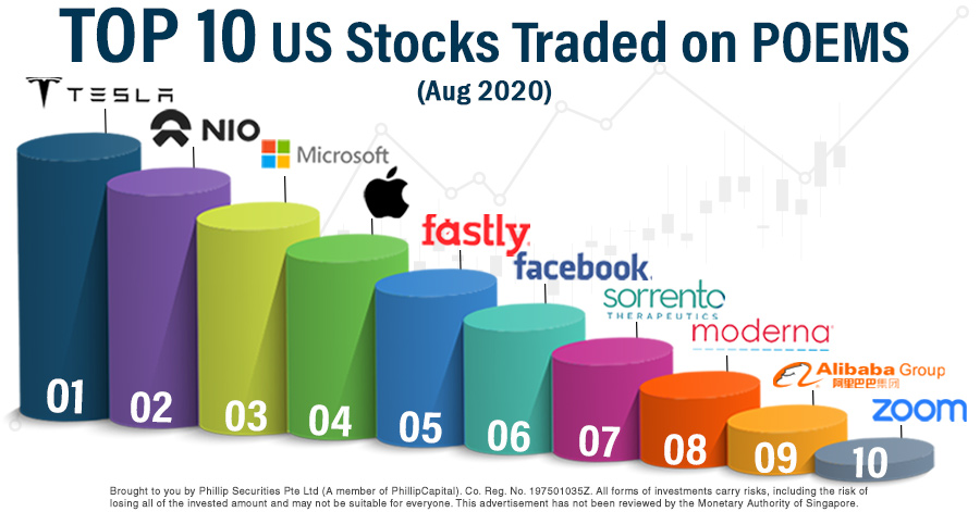 Top 10 Traded US Stocks on POEMS in August 2020