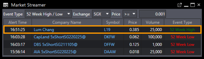 How to Use Market Streamer to Invest?