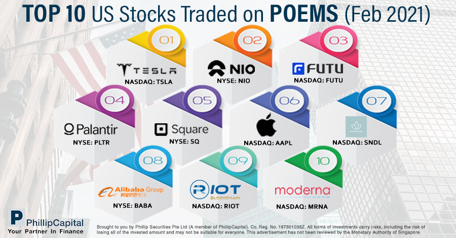 Top 10 Traded US Stocks on POEMS in February 2021